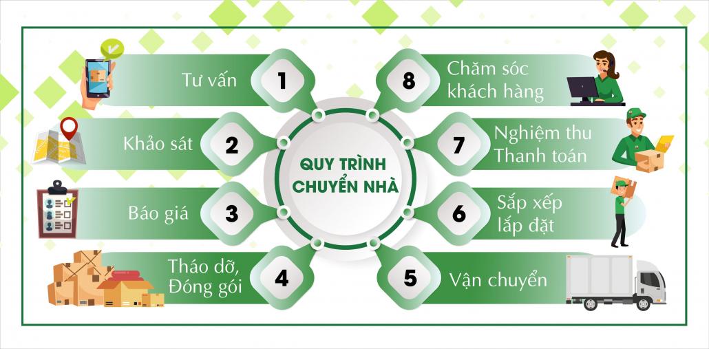 chuyển nhà giá rẻ huyện Hóc Môn